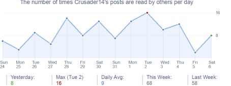How many times Crusader14's posts are read daily
