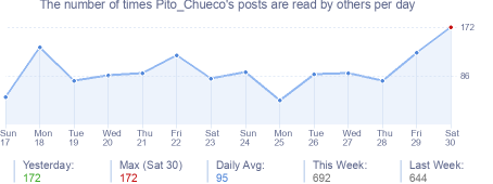 How many times Pito_Chueco's posts are read daily