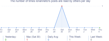 How many times lorianne63's posts are read daily