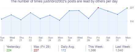 How many times justinbro2002's posts are read daily