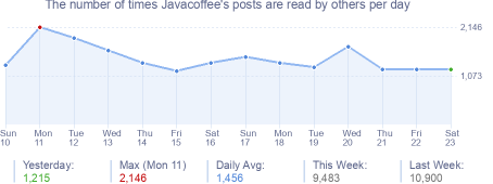 How many times Javacoffee's posts are read daily
