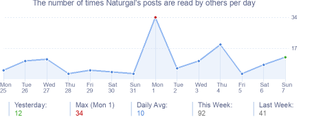 How many times Naturgal's posts are read daily