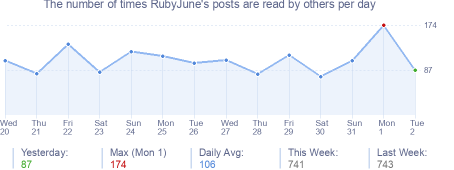 How many times RubyJune's posts are read daily