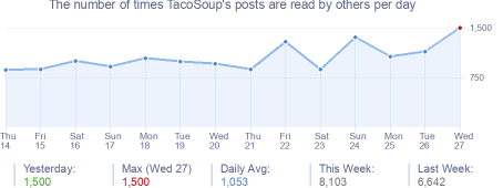 How many times TacoSoup's posts are read daily