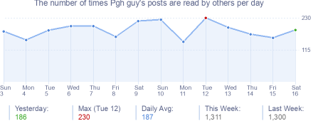 How many times Pgh guy's posts are read daily