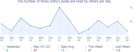 How many times Dolly's posts are read daily