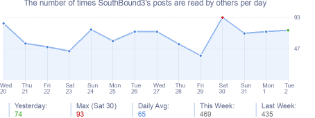 How many times SouthBound3's posts are read daily