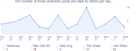 How many times wvtbred's posts are read daily