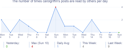 How many times carolgriffin's posts are read daily