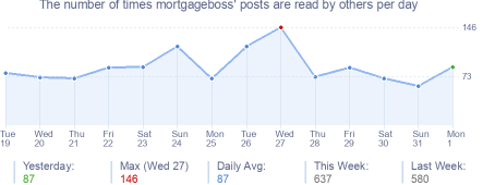 How many times mortgageboss's posts are read daily