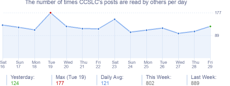 How many times CCSLC's posts are read daily