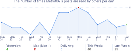 How many times Metro007's posts are read daily