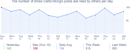 How many times CelticViking's posts are read daily