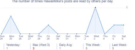 How many times HawaiiMike's posts are read daily