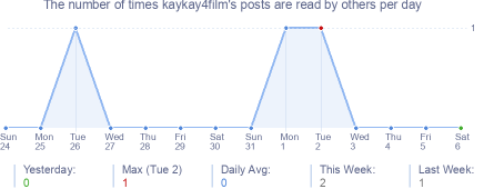 How many times kaykay4film's posts are read daily