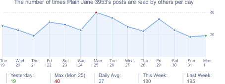 How many times Plain Jane 3953's posts are read daily