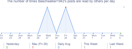 How many times Beachwalker1942's posts are read daily