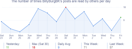 How many times BillyBurgBK's posts are read daily