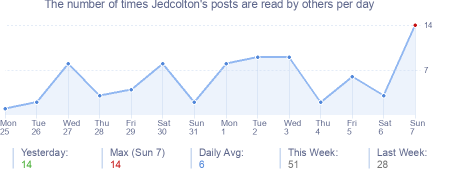 How many times Jedcolton's posts are read daily