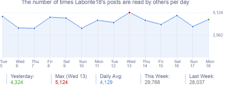 How many times Labonte18's posts are read daily