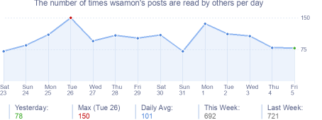 How many times wsamon's posts are read daily