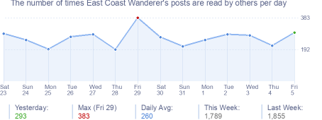 How many times East Coast Wanderer's posts are read daily