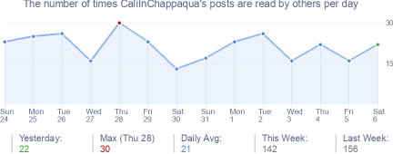 How many times CaliInChappaqua's posts are read daily