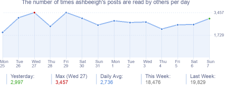 How many times ashbeeigh's posts are read daily