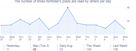 How many times fishfister's posts are read daily