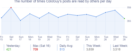 How many times ColoGuy's posts are read daily