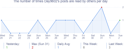 How many times Day9602's posts are read daily