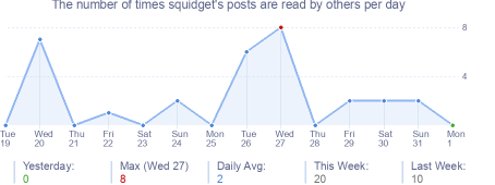 How many times squidget's posts are read daily