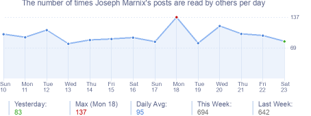 How many times Joseph Marnix's posts are read daily