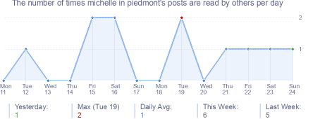 How many times michelle in piedmont's posts are read daily