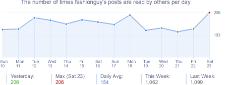 How many times fashionguy's posts are read daily