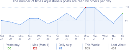 How many times aquastone's posts are read daily