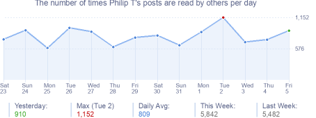 How many times Philip T's posts are read daily