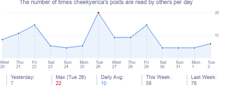 How many times cheekyerica's posts are read daily