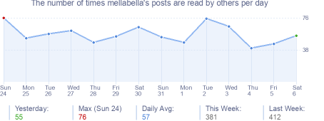 How many times mellabella's posts are read daily