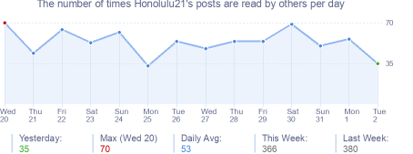 How many times Honolulu21's posts are read daily