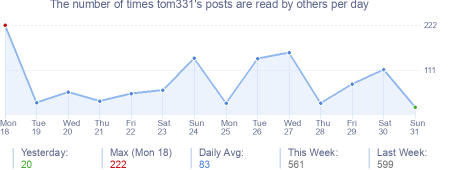 How many times tom331's posts are read daily