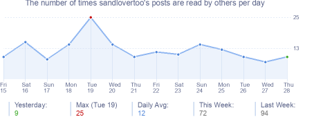 How many times sandlovertoo's posts are read daily