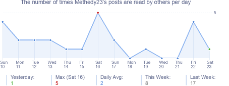 How many times Methedy23's posts are read daily