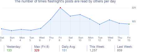 How many times flashlight's posts are read daily