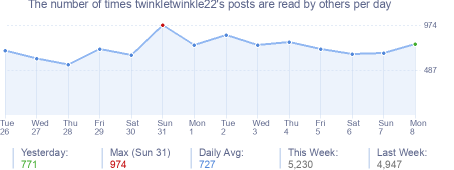 How many times twinkletwinkle22's posts are read daily