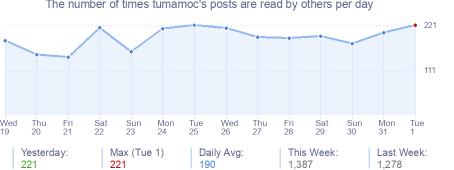 How many times tumamoc's posts are read daily
