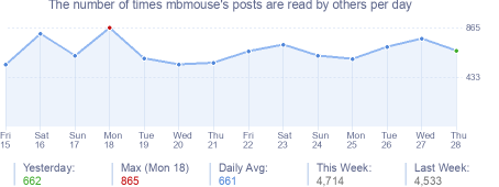 How many times mbmouse's posts are read daily