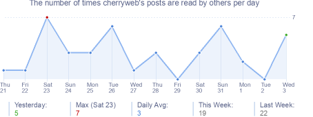 How many times cherryweb's posts are read daily
