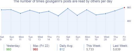 How many times gouligann's posts are read daily