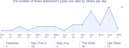 How many times firemen02's posts are read daily